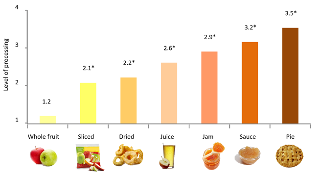 illustrated bar chart showing the level of processing on the y axis, and the product (whole fruit, sliced, dried, juice, jam, sauce, pie) on the x axis. The scores rise from 1.2 for the whole fruit, to 3.5 for the pie.