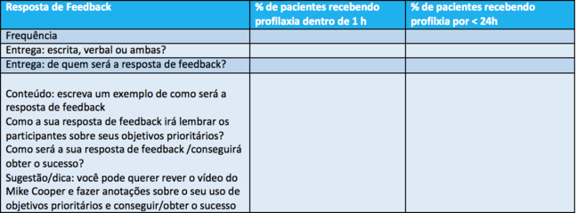 """Esta é a seção da tabela discutida pelo Professor Davey na Semana 5, mostrando """"Feedback"""". Isso lembra aos alunos que a frequência, o formato, a entrega e o conteúdo do feedback devem ser explícitos para cada uma das metas"""
