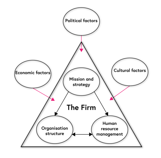 Diagram showing the matching model, which describes a business as having a mission and strategy that affects both the organisational structure and human resource management. All of these are also affected by external factors such as cultural, political and economic factors.