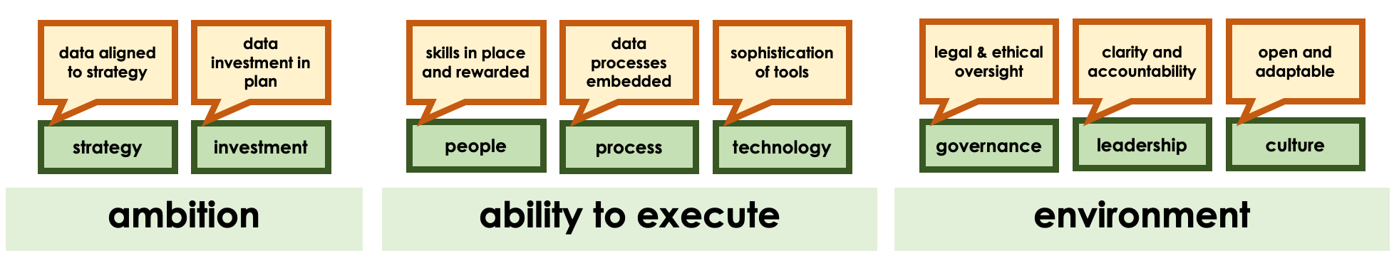 """Model showing 8 areas across the 3 main themes for success. For """"ambition"""" the areas are 1. strategy (data aligned to strategy) and 2. investment (data investment in plan). For """"ability to execute"""", the areas are 3. people (skills in place and rewarded), 4. process data (processes embedded) and 5. technology (sophistication of tools). finally for """"environment"""" areas are 6. governance (ethical oversight), 7. leadership (clarity and accoutability) and 8. culture (open and adaptable)"""