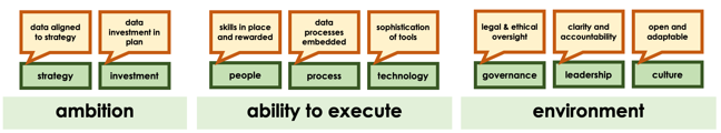 "Model showing 8 areas across the 3 main themes for success. For ""ambition"" the areas are 1. strategy (data aligned to strategy) and 2. investment (data investment in plan). For ""ability to execute"", the areas are 3. people (skills in place and rewarded), 4. process data (processes embedded) and 5. technology (sophistication of tools). finally for ""environment"" areas are 6. governance (ethical oversight), 7. leadership (clarity and accoutability) and 8. culture (open and adaptable)"