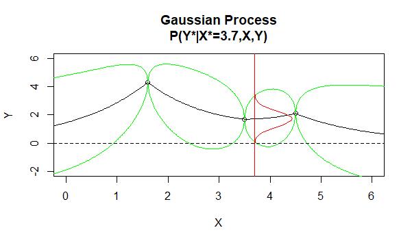 Gaussian Process 3