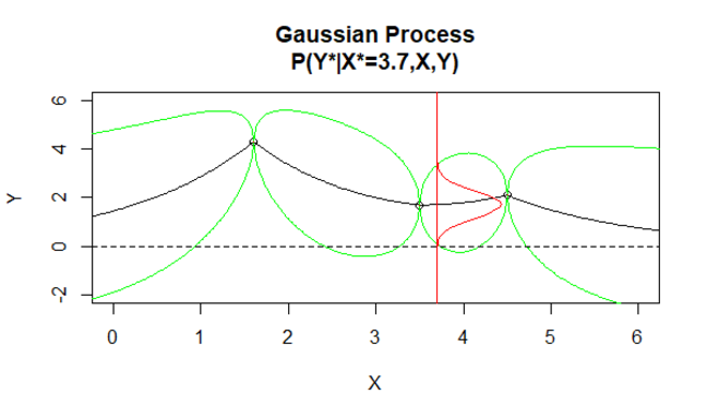 Gaussian Process 3