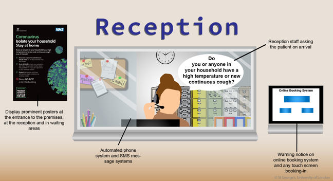 """Image of a GP surgery reception with the following information: 'Display prominent posters at the entrance to the premises, at the reception and in waiting areas', 'Automated phone system and SMS message systems', 'Reception staff asking the patient on arrival """"Do you or anyone in your household have a high temperature or new continuous cough?"""" and 'Warning notice on online booking system and any touch screen booking-in'"""
