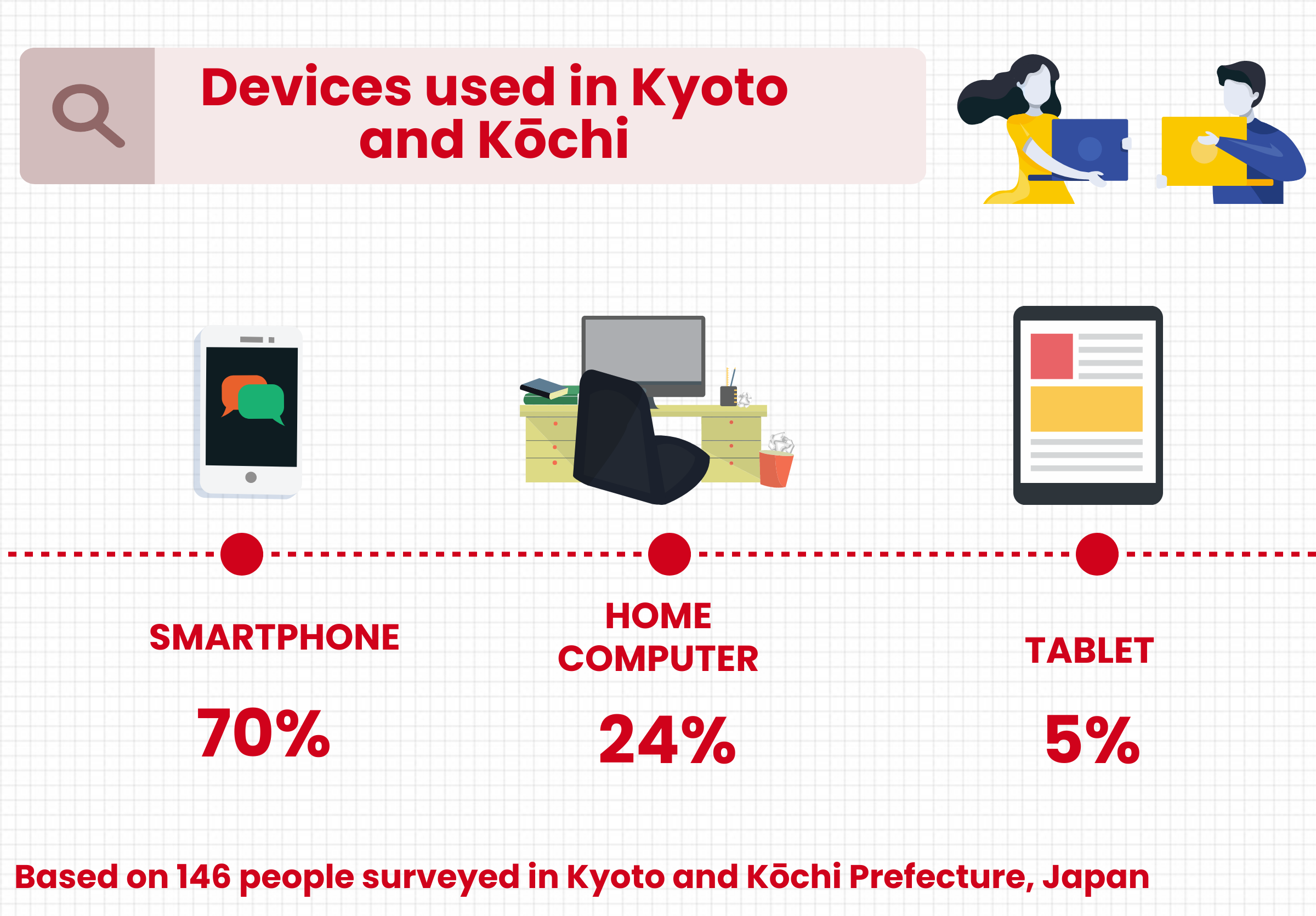 Graphic based on 146 people surveyed by Laura Haapio-Kirk in Kyoto and Kochi prefecture in Japan which is entitled 'Devices used in Kyoto and Kochi' and shows two figures near the title banner each holding a laptop. Below the title banner, devices are shown along a punctuated line, shown from most used to least used: the smartphone is used by 70% of Laura's participants while the home computer is used by 24% and the tablet is used by 5% of users.