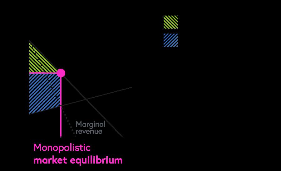 Monopolistic market equilibrium