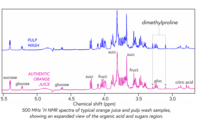 NMR spectra of orange juice and pulp wash