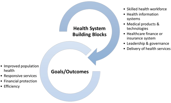 Health system building blocks: Skilled, health workforce, health information systems, medical products and technologies, healcare finance or insurance system, leadership and governance, delivery of health services. Goals and outcomes: improved population health, responsive services, financial protection, efficiency