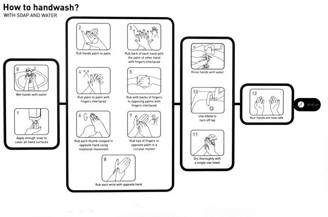 An infographic showing the 12 steps to handwashing with soap and water (taking 40-60 seconds): 'Wet hands with water', 'Apply enough soap to cover all hand surfaces', 'Rub hands palm to palm', 'Rub back of each hand with the palm of other hand with fingers interlaced', 'Rub palm to palm with fingers interlaced', 'Rub with backs of fingers to opposing palms with fingers interlaced', 'Rub each thumb clasped in opposite hand using rotational movement', 'Rub tips of fingers in opposite palm in a circular motion', 'Rub each wrist with opposite hand', 'Rinse hands with water', 'Use elbow to turn off tap', 'Dry thoroughly with a single-use towel' and 'Your hands are now dry'.