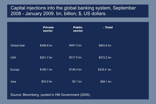 This image is a table showing the public sector and private sector support for the global banking system between September 2008 and January 2009, broken down between the USA, Europe and Asia. During this time the total global support totalled $964 billion.