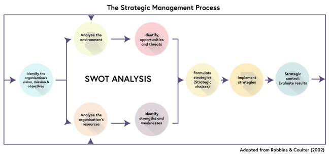 A visual representation of the strategic management process, adapted from Robbins and Coulter 2002, described below this image.