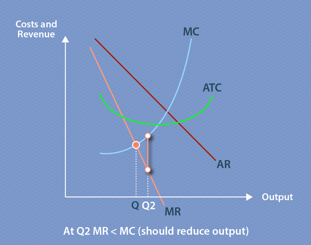 The graph shows how marginal revenue, actual costs, average revenue and marginal revenue interact. Marginal revenue decreases as output increases, and marginal cost increases as output increases. Point Q marks the quantity being produced where marginal cost and marginal revenue transect, and this indicates profit maximising output quantity. Q2 is marked on the graph this time, to the right of Q, and marks a situation where marginal revenue is less than marginal cost, indicating that the quantity being produced is above the optimum quantity and less should be produced.