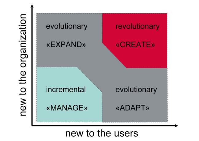 Graph with the three innovation types between the y-axis, new to the organization, and the x-axis, new to the user. Incremental innovation is bottom left, top left is evolutionary, top right revolutionary and bottom right evolutionary innovation