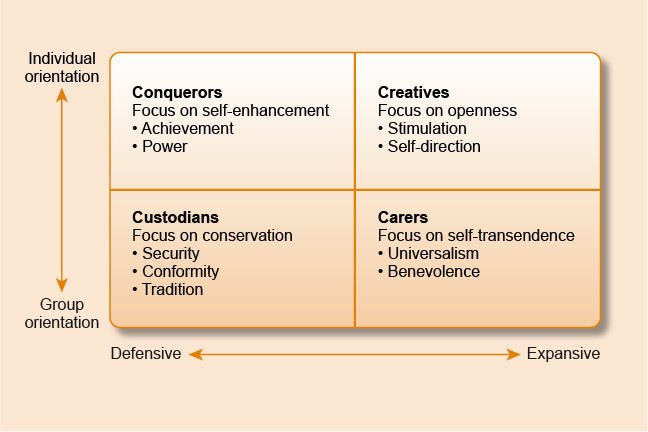 Graph - vertical axis from Group orientation at the bottom to Individual orientation at the top. horizontal axis from defensive on the left to expansive on the right. Area inside is divided into four. Group orientation and defensive: Custodians, focus on conservation, (bullted list) security, conformity, tradition. Individual orientation and defensive: Conquerors, focus on self-enhancement, (Bullet list) Achievement, power. Individual orientation and Expansive: Creatives, focus on openness, (bullet list) hedonism, stimulation, self-direction. Group orientation and Expansive: Carers, focus on self-transcendence, (bullet list) universalism, benevolence.