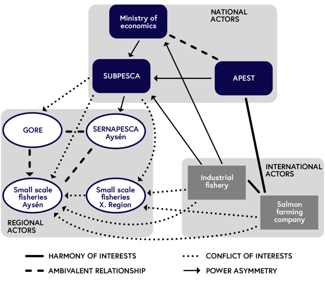 Diagram depicting an example for stakeholder mapping in the context of small scale fisheries in southern Chile. There are international, national, and regional actors. The relationships can be diverse: there can be a harmony of interests, ambivalent relationships, a conflict of interests as well as power asymmetries