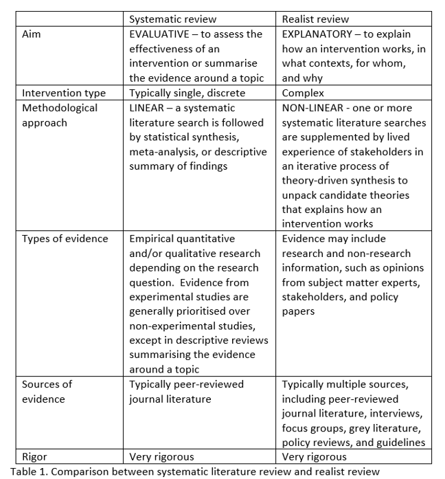 Table showing the difference between Systematic reviews and Realist reviews; their aims, intervention types, methodological approach, types of evidence, sources of evidence, and rigor.
