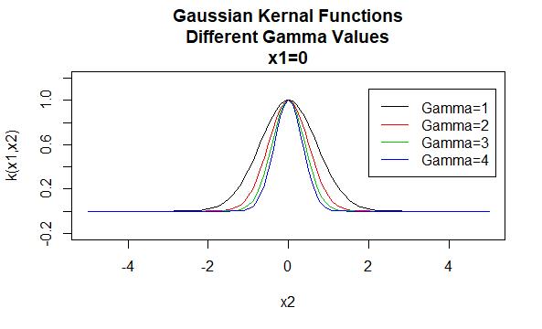 Gaussian Kernels
