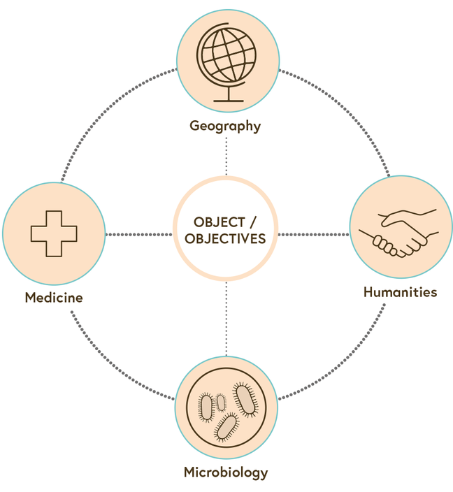 An illustration showing that, in transdisciplinary research, the object becomes a partner and there is mutual learning between academia and real world actors.