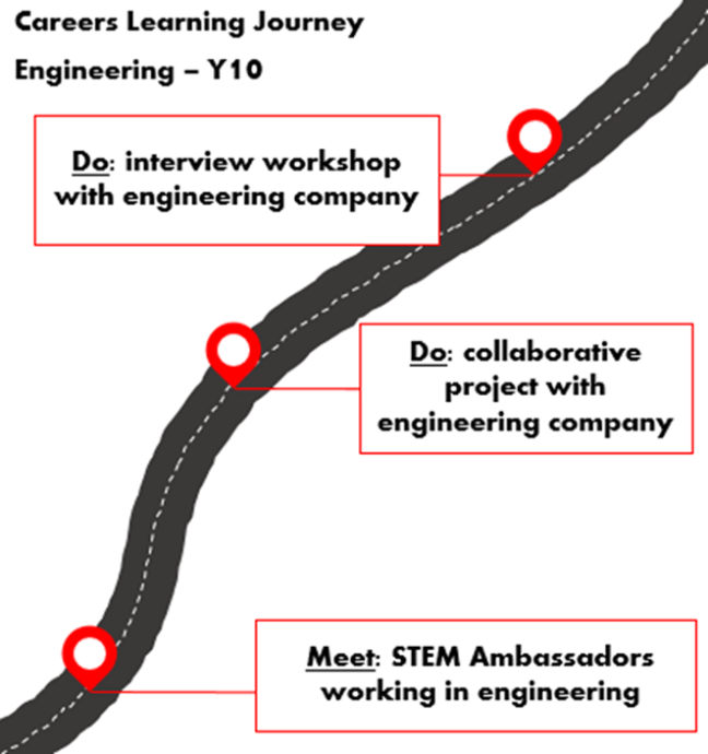 Careers learning journey for Year 10 (age 14-15) with a focus on engineering