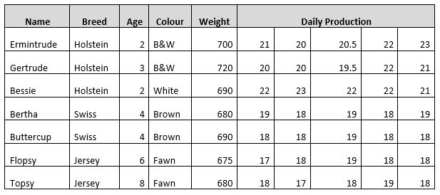 This table lists the different cattle by breed, age, colour, weight and daily milk production