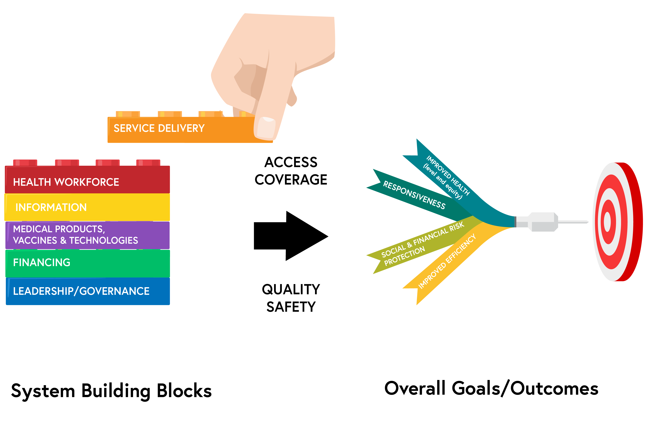 The WHO Health System Framework - a diagram which presents the six building blocks, which include service delivery, health workforce, information, medical products, vaccines and technologies, financing, leadership/governance. The access, coverage, quality and safety of these translate to overall goals and outcomes of improved health (level and equity), responsiveness, social and financial risk protection, and improved efficiency.