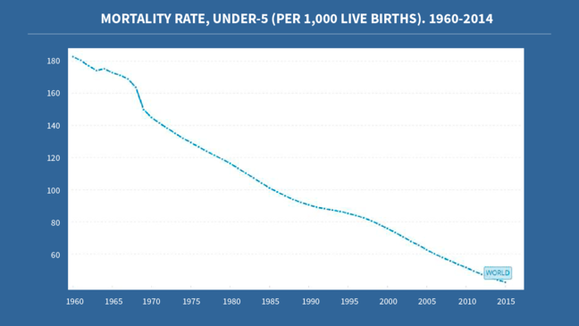 Graph showing the decrease in mortality rate in under-fives worldwide