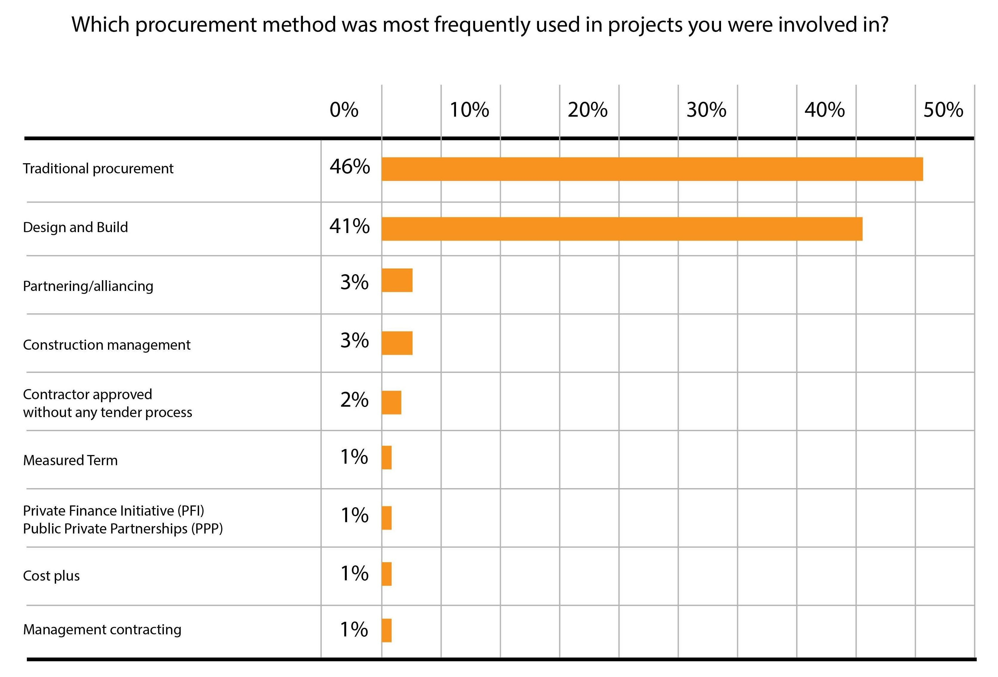The procurement method frequency graph shows traditional procurement at 46%, design and build at 41%, partnering or alliancing at 3%, construction management at 3%, contractor approved without any tender process at 2%, measured term at 1%, private finance initiative (PFI)/public private partnership (PPP) at 1%, cost plus at 1%, and management contracting at 1%