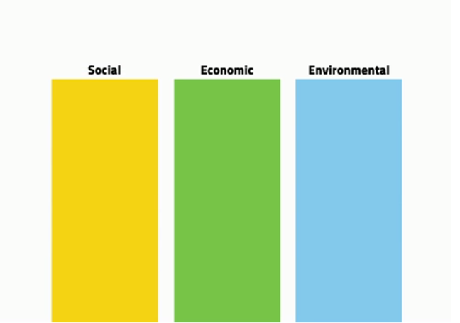 3 pillars in a row entitled social, economic and environmental