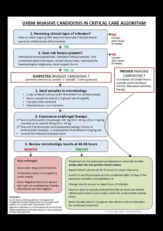 An example of a local guideline using diagnostic tests to guide stopping antifungal therapy