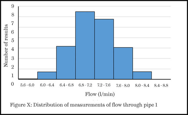 "A histogram showing flow rates measured through a pipe with the results separated out into different ""bins"". The y-axis is labelled number of results and runs from zero to 9. The x-axis is labelled flow in litres per minute, and is arranged into eight bins corresponding to the distribution of measurements: 5.6 - 6.0, 6.0 - 6.4, 6.4 - 6.8, 6.8 - 7.2, 7.2 - 7.6, 7.6 - 8.0, 8.0 - 8.4 and 8.4 - 8.8. The bars on the histogram show the most results fall into the 6.8 - 7.2 bin at over 8 results."