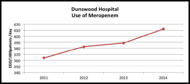 """This chart which has been created to show a fictitious set of data for Dunswood Hospital. The title is Dunswood Hospital """"Use of Meropenem"""". The y axis shows the number of DDD/1000patients/day and the x axis the years 2011, 2012,2013, 2014. The graph plots data showing an upward trend in the use of Meropenem in 2011 as 365 DDD/1000patients/day, just over 380 in 2012, 390 in 2013 and just over 410 in 2014"""