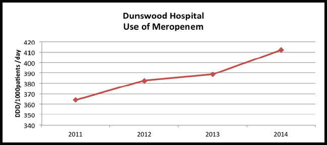 "This chart which has been created to show a fictitious set of data for Dunswood Hospital.  The title is Dunswood Hospital ""Use of Meropenem"".  The y axis shows the number of DDD/1000patients/day and the x axis the years 2011, 2012,2013, 2014. The graph plots data showing an upward trend in the use of Meropenem in 2011 as 365 DDD/1000patients/day, just over 380 in 2012, 390 in 2013 and just over 410 in 2014"