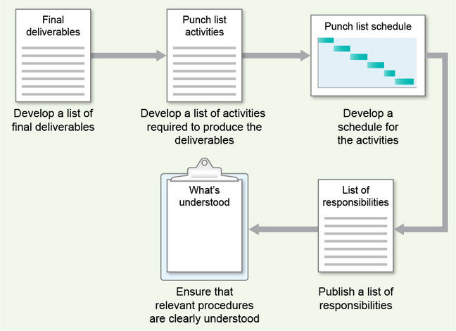 diagram of a closure mini-plan. Activities are sequentially: Develop a list of final deliverables; Develop a list of activities required to produce the deliverables; Develop a schedule for the activities; Publish a list of responsibilities; Ensure that relevant procedures are clearly understood.