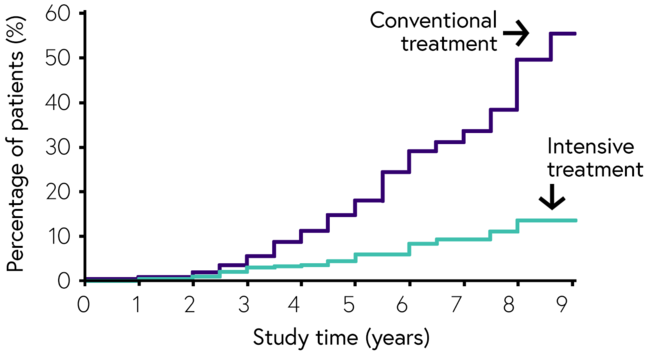 Graph illustrates the rate of disease progression reducing over time in the intensive treatment group as compared to the conventional treatment group in the DCCT