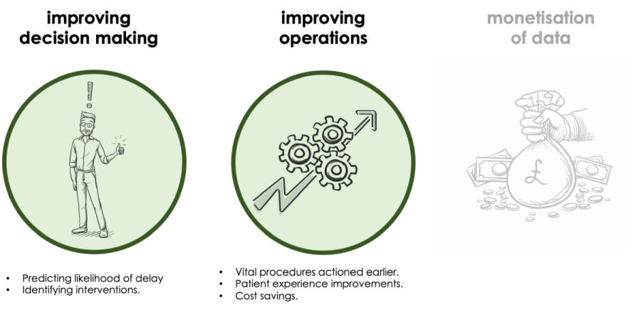 Image illustrating improved NSS decision making; predicting likelihood of delay and identifying interventoons. Also shows improved NSS operations; Vital proceddures actioned earler, patient experience improvements and cost savings.