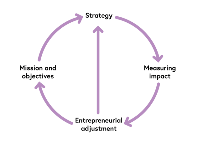 A cycle with Strategy leading to Measuring impact, which leads to Entrepreneurial adjustment, which leads to mission and objectives, which leads back to strategy. The cycle could begin at any point. There is an additional arrow leading from Entrepreneurial adjustment to strategy, illustrating a one-way relationship between those two nodes.