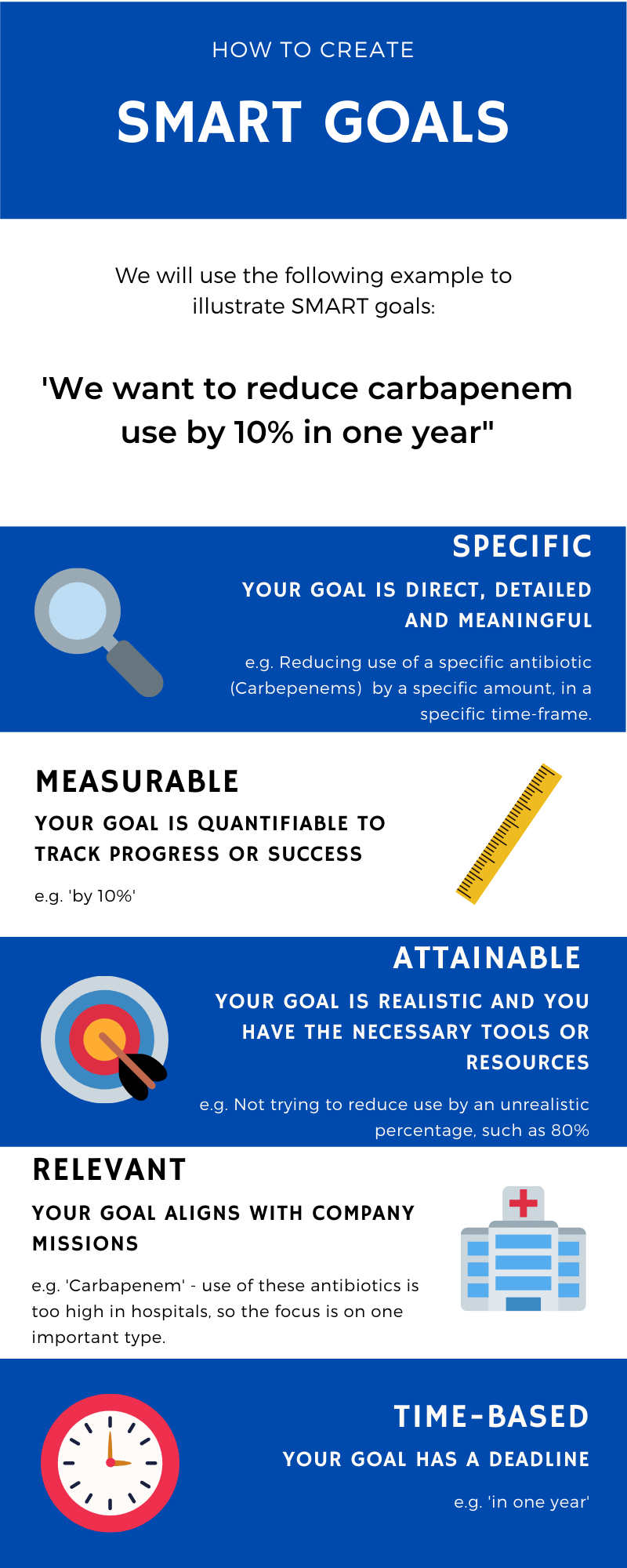 Infographic detailing what SMART goals are - these are Specific, Measurable, Attainable, Relevant, and Time-Based. The example provided of a 'SMART goal' is 'we want to reduce carbepenem use by 10% in one year'.