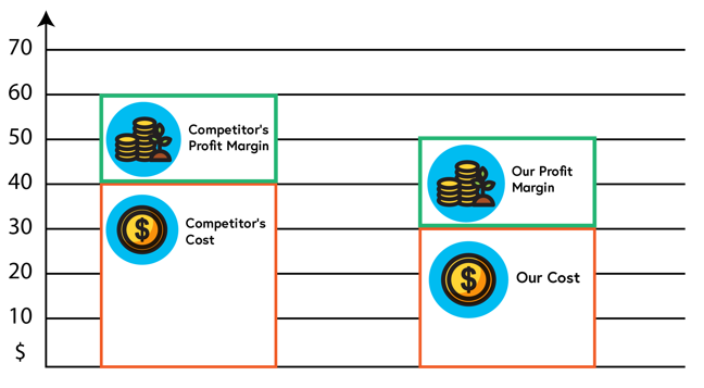Image of cost and profit margin for two companies Described in the text below.