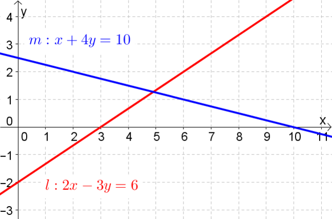 Graph of the lines l and m.