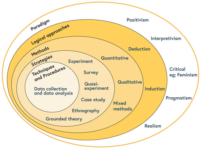 A diagram depicting how the different research philosophies relate to each of the stages of your research