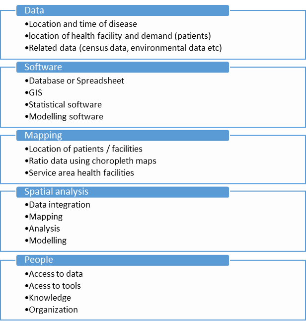 Overview GeoHealth aspects