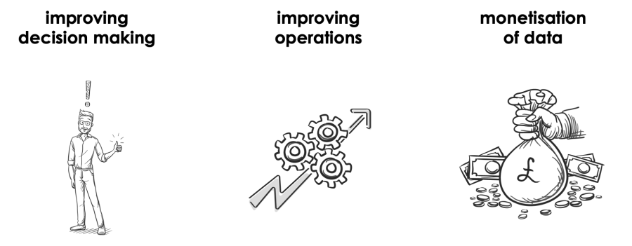 Decision making, improved operations and monetisation