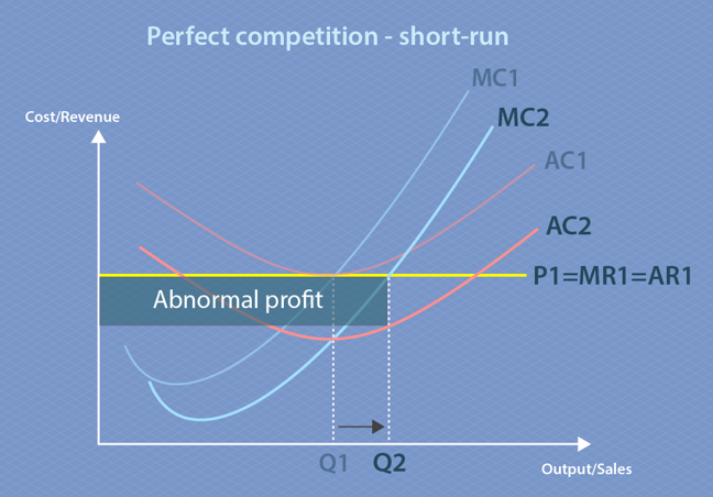 This graph is similar to the one above but with a new marginal cost (MC2) lower than the original marginal cost (MC1) and a new average cost (AC2) lower than the original average cost (AC1). Average revenue (AR1) is now higher than the new average cost (AC2) and this difference is highlighted and labelled as abnormal profit. The firm increases output to Q2, which is higher than the original output at Q1.