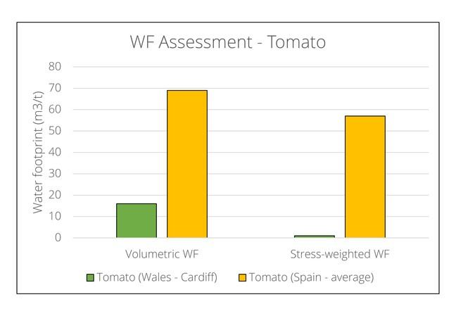 Tomato has a much lower volumetric footprint in Wales (~18m3/t) compared to Spain (~69m3/t) and an even lower stress-weighted footprint in Wales (~1m3/t) compared to Spain (~57m3/t)