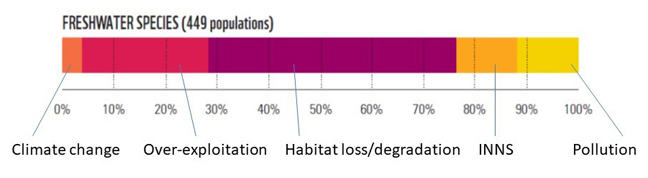 The reasons for this are: Climate change (~4%), Over-exploitation (~24%), Habitat loss / degredation (~48%), INNS (~12%), Pollution (~12%)