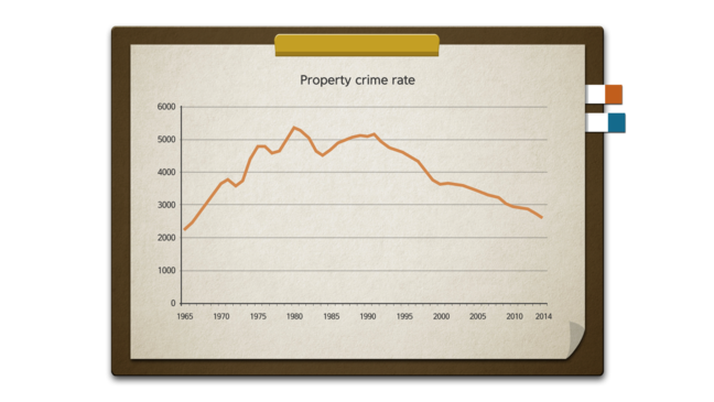 Rates of Property Crimes