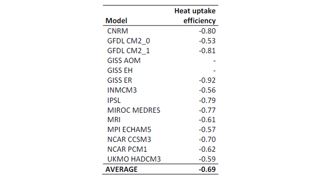 Table showing tabulated values of the ocean heat uptake efficiency [W/(m2K)] (from Dufresne and Bony, 2008)