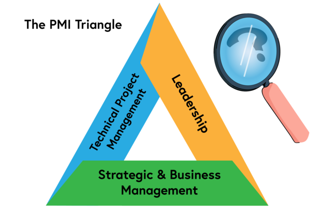 The PMI Talent triangle has the word leadership on one side, strategic & business management on the second side, and technical project management on the third side