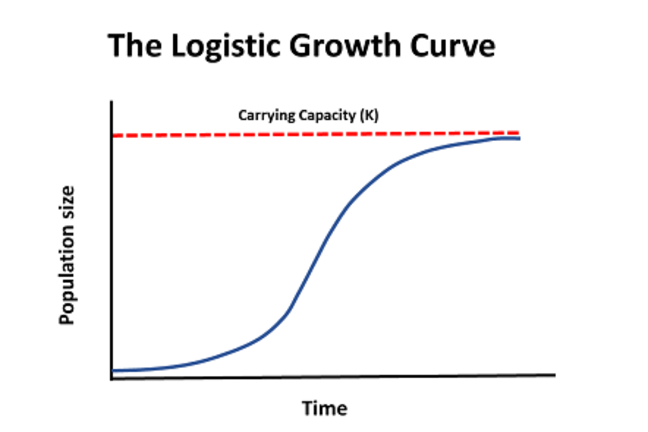 logistic growth curve graph: The graph below shows a population that increases rapidly, and this rate of growth slows as resources become limited. The population then stabilises at the carrying capacity or K.
