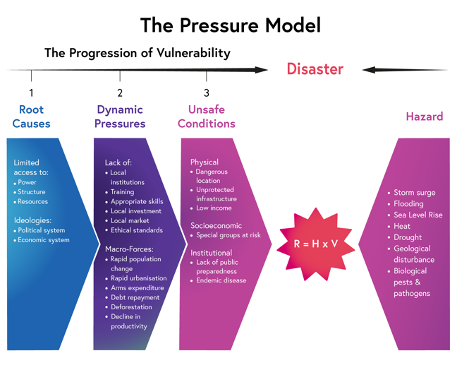 In the Pressure model, root causes (stage 1) are limited access to power, structure and resources, and ideologies such as political and economic systems. This leads to dynamic pressures (stage 2) consisting of lack of local institutions, training, appropriate skills, local investment, local markets, and ethical standards, and macro forces of rapid population change, rapid urbanisation, arms expenditure, debt repayment, deforestation and decline in productivity. This leads to unsafe conditions (stage 3) which may be physical such as dangerous locations, unprotected infrastructure, or low incomes, socioeconomic such as special groups being at risk, or institutional such as a lack of public preparedness or endemic diseases. Hazards which provide pressure in the model may be storm surges, flooding, sea level rise, heat, drought, geological disturbance, or biological pests and pathogens. The progression of vulnerability and the hazard apply pressure, leading to disaster. Risk equals hazard multiplied by vulnerability.